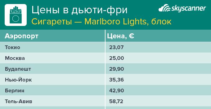 Действительно ли цены в магазинах дьюти-фри низкие (9 фото)